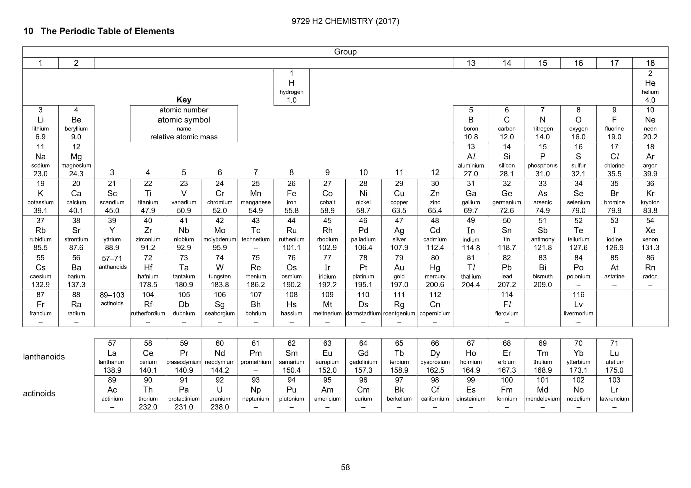 Periodic table a level urtaz Image collections