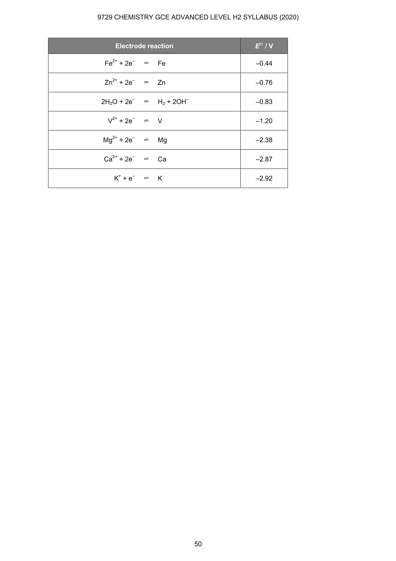 Chemistry Data Booklet 12