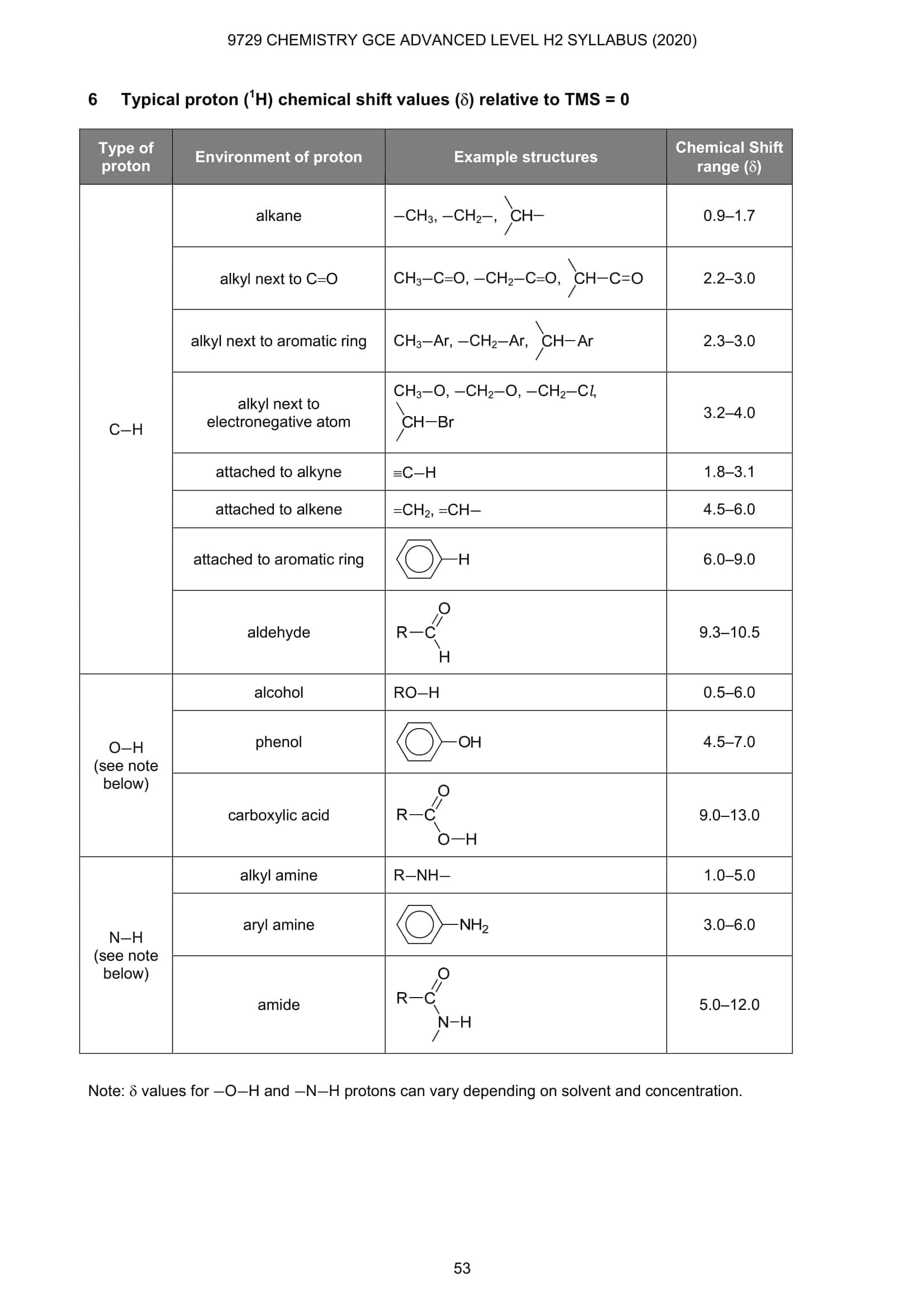 Chemistry Data Booklet 15