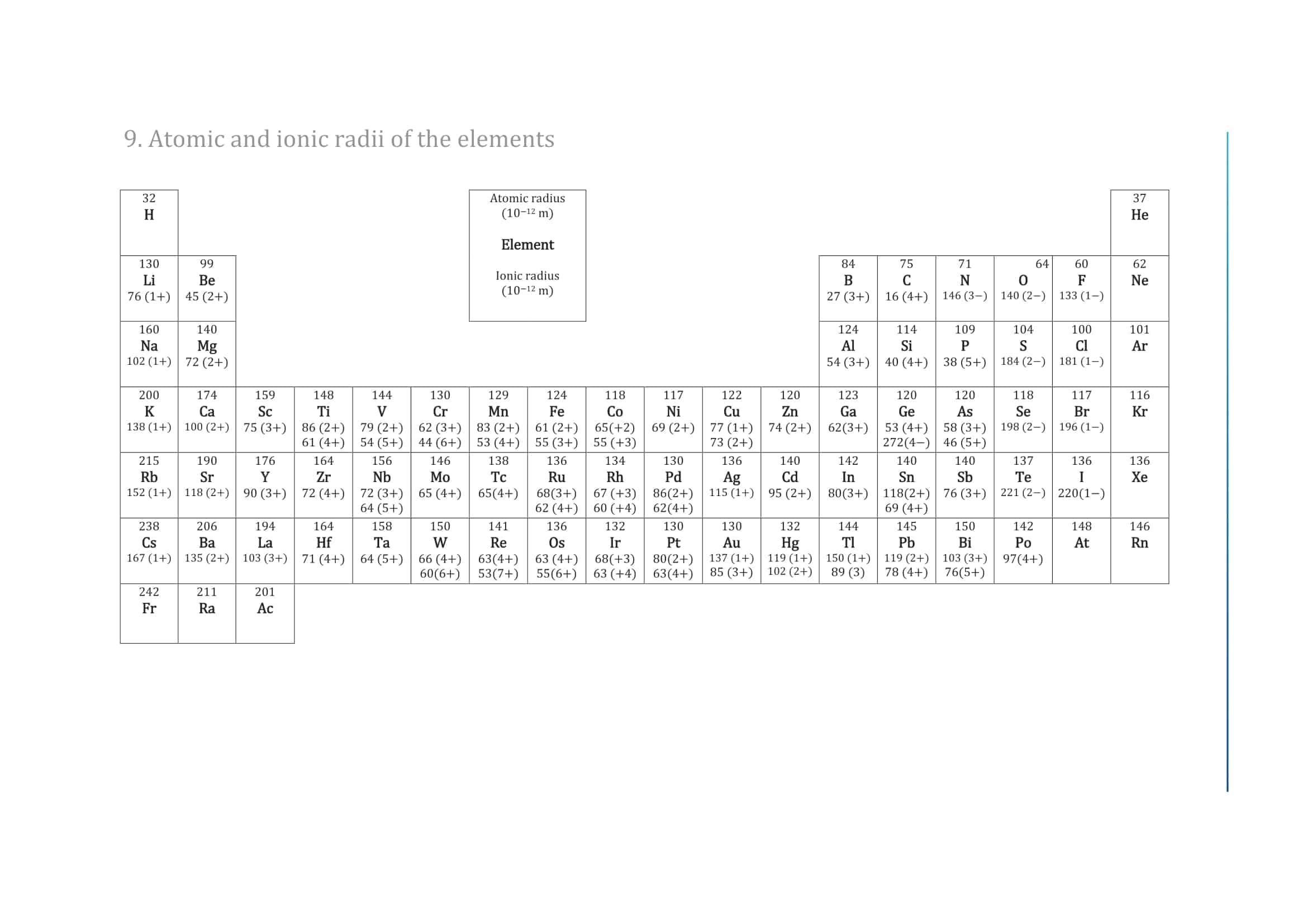 IB Chemistry Data Booklet 2020 13