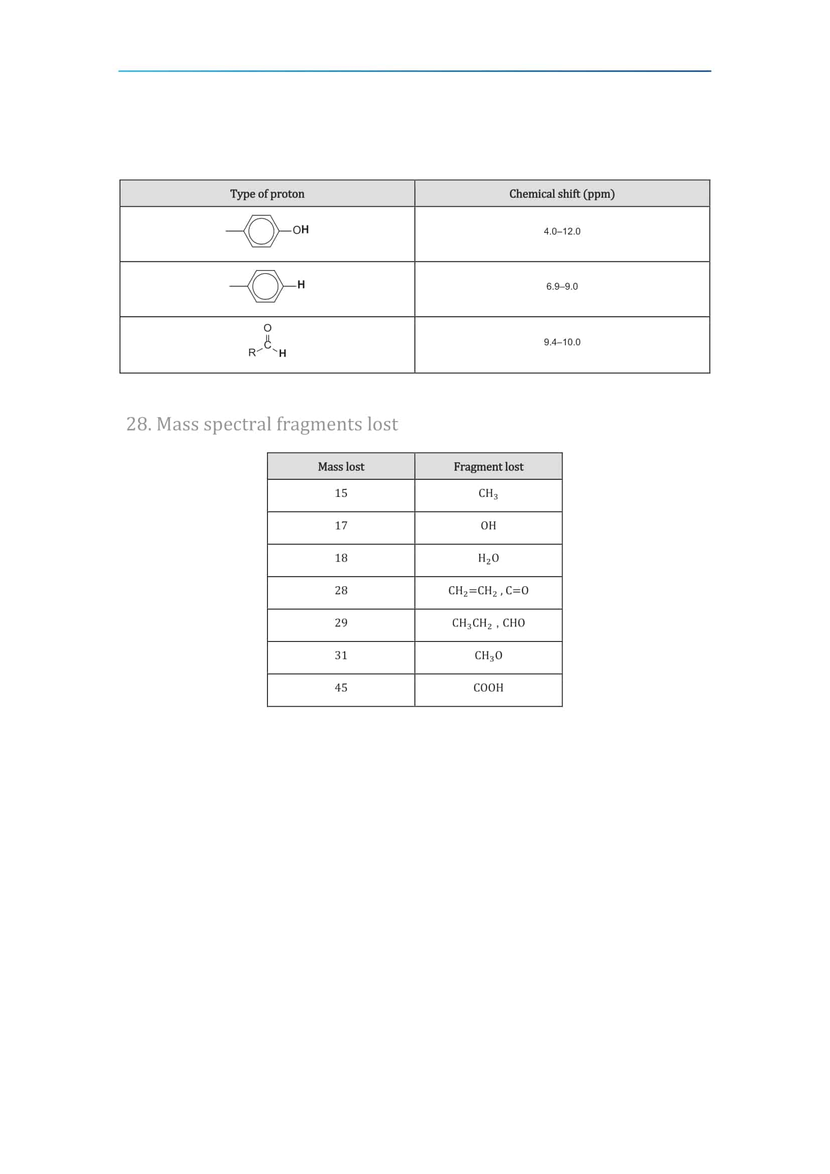 IB Chemistry Data Booklet 2020 31