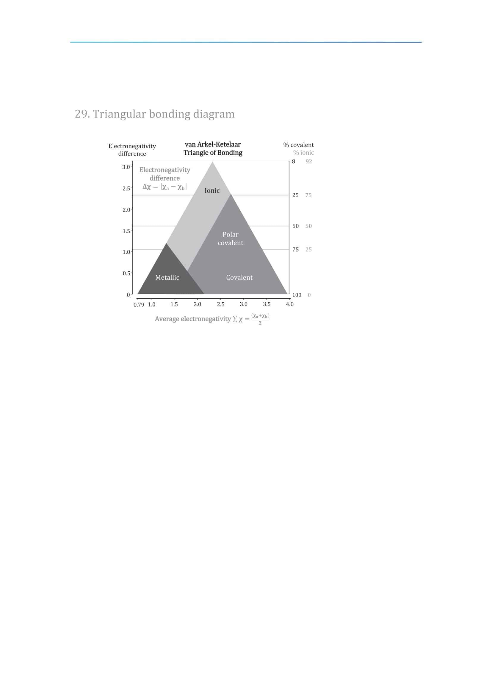 IB Chemistry Data Booklet 2020 32