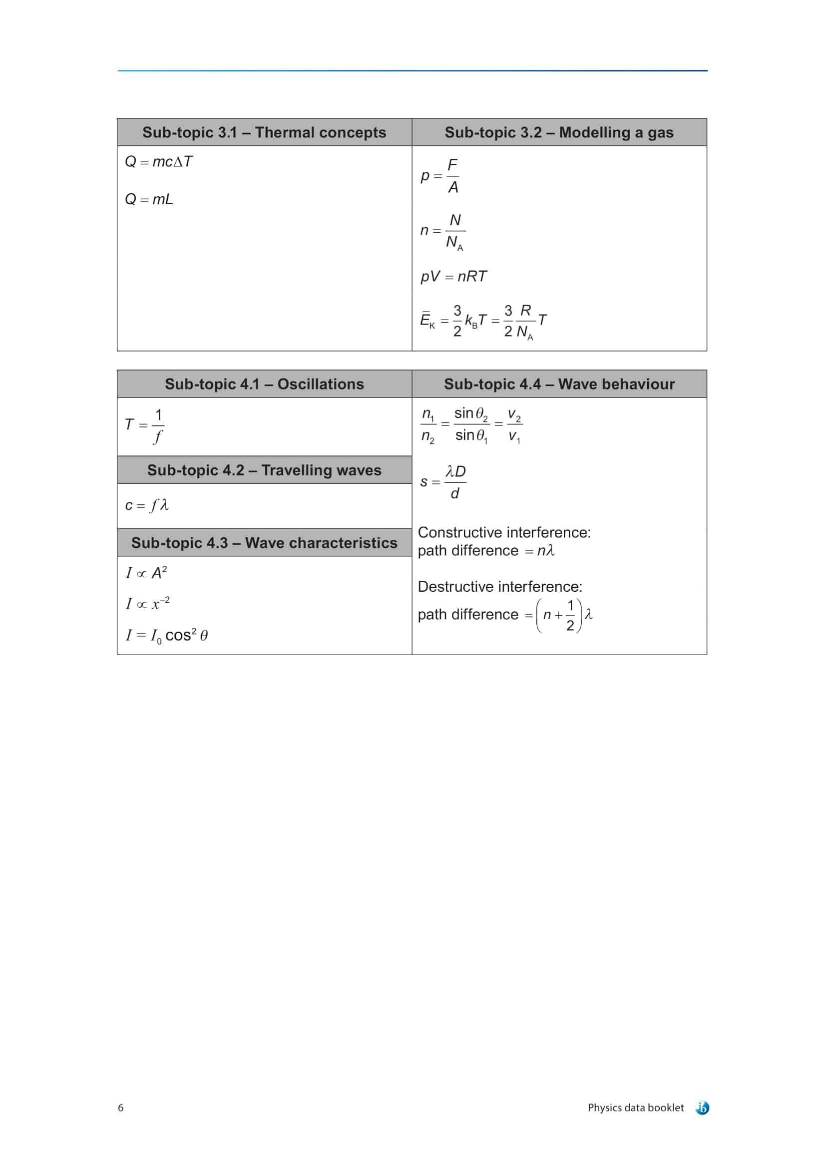 IB Physics Data Booklet-10