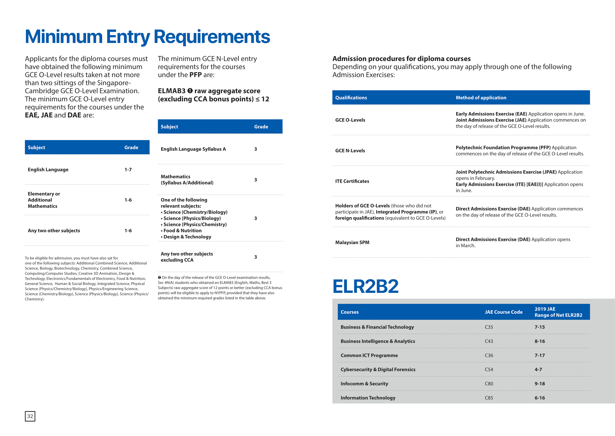 School of Information Technology 2020-18
