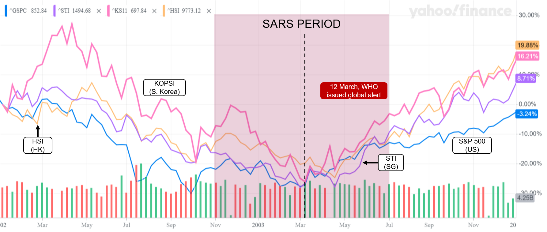 Wuhan Virus SARS Stock Price Index