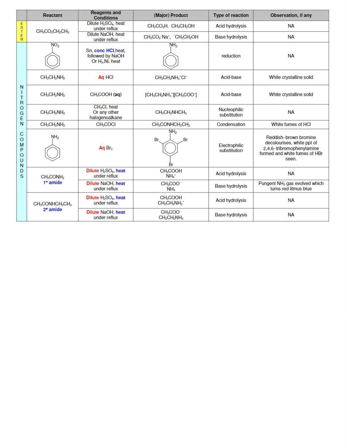 A Level H2 Organic Chemistry Summary 4