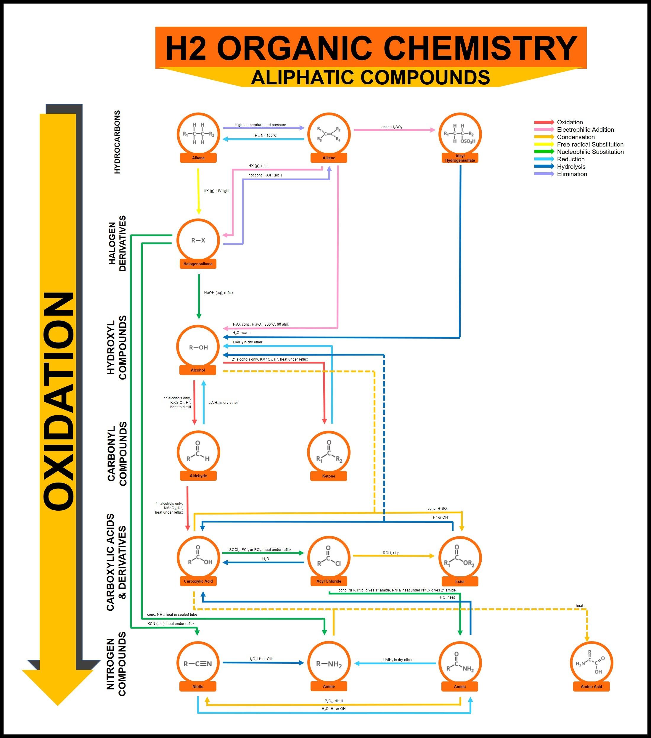 H2 Organic Chem Aliphatic Reaction Summary