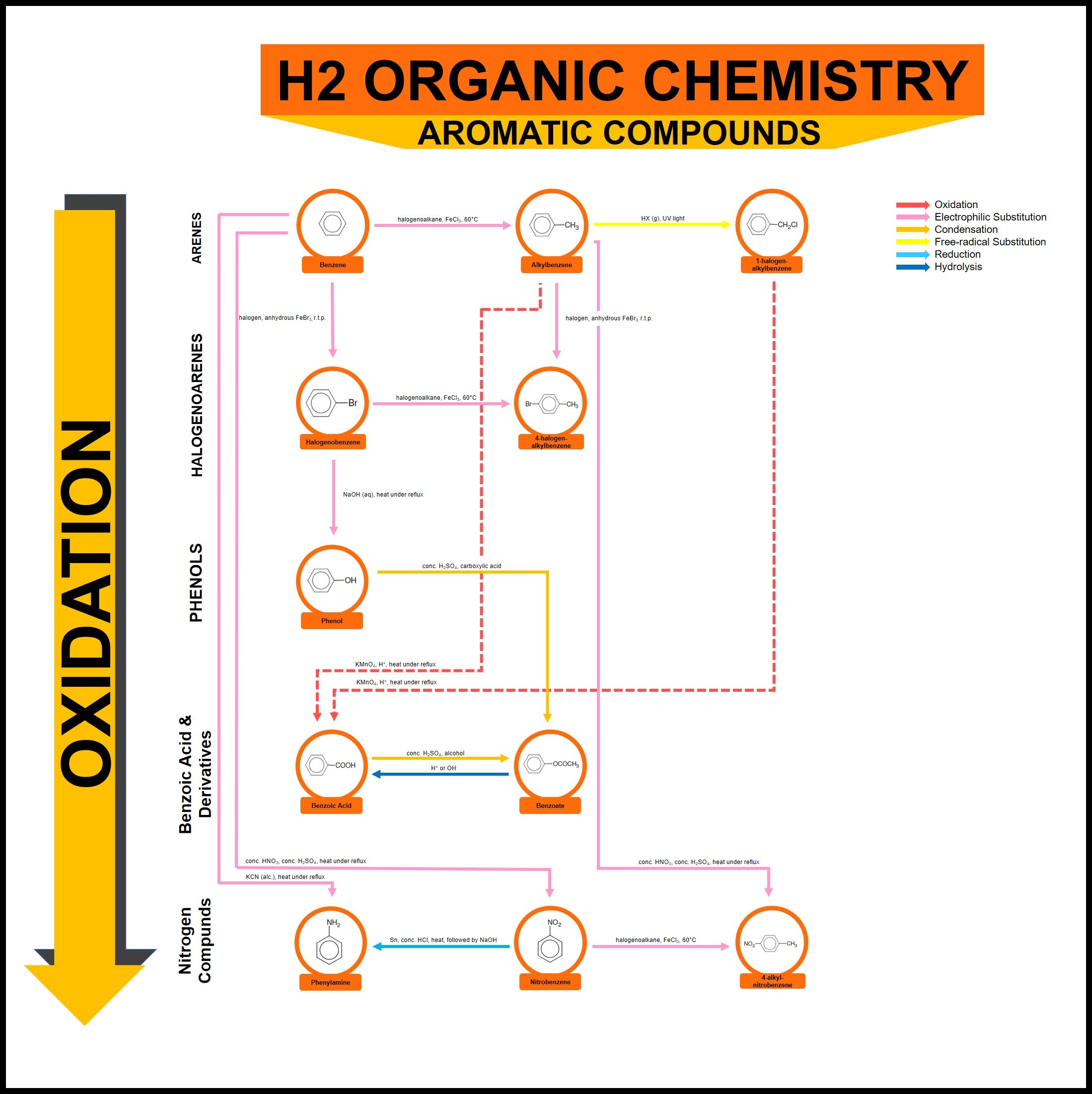 H2 Organic Chemistry Aromatic Reaction Summary