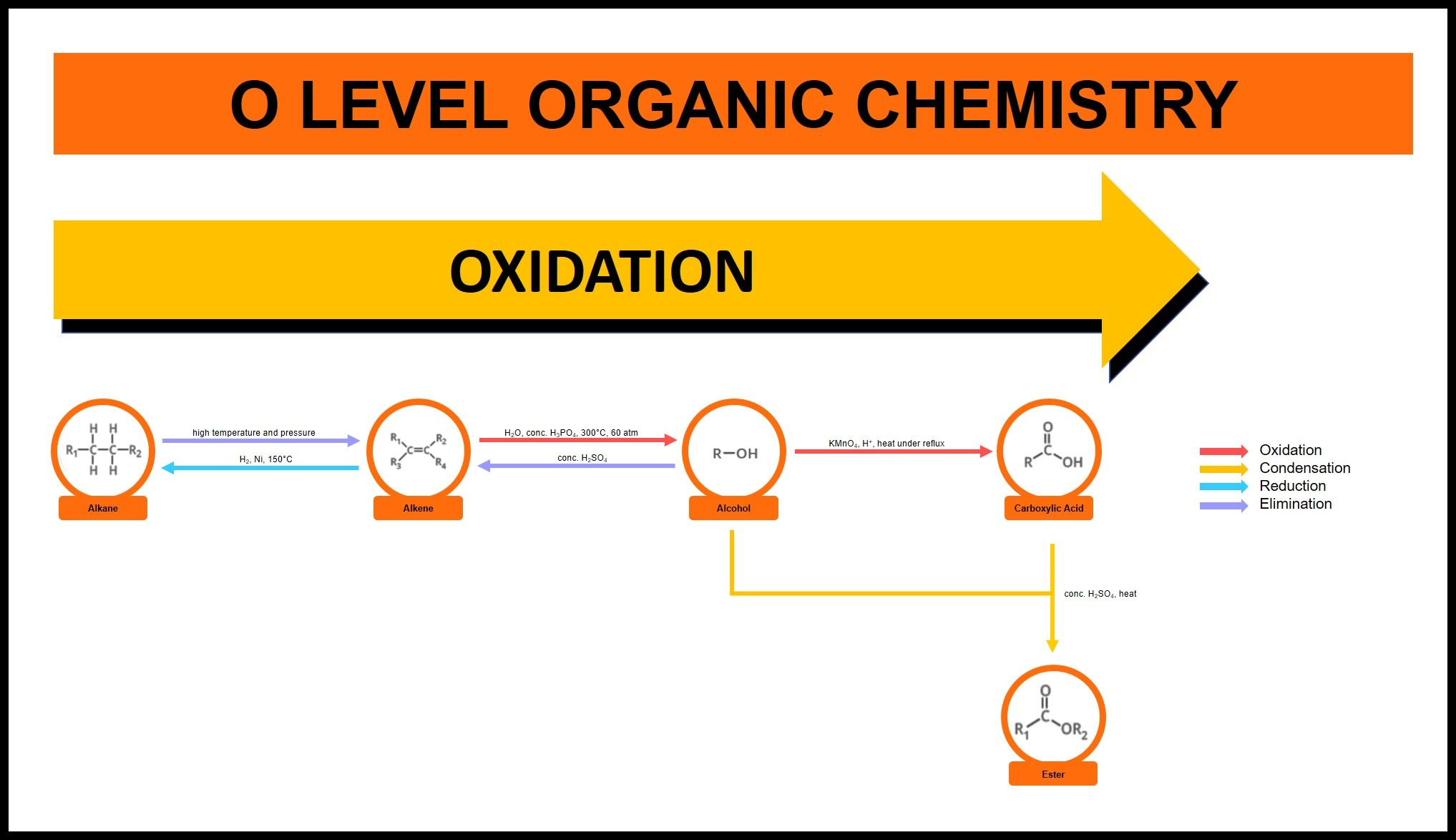 O Level Organic Chemistry Reaction Summary