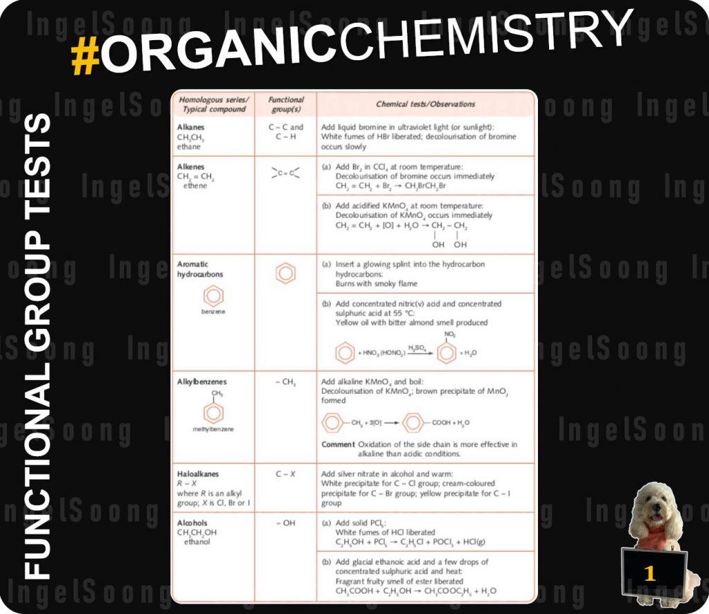 Organic chemistry summary 1