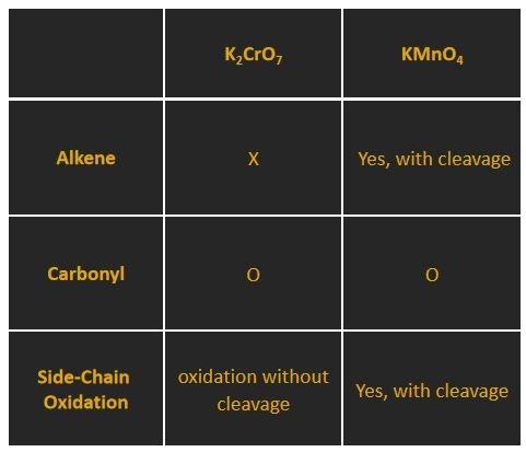 Oxidising Agents