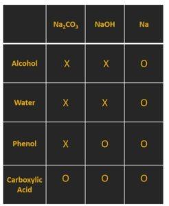 alcohol water phenol acid reactivity