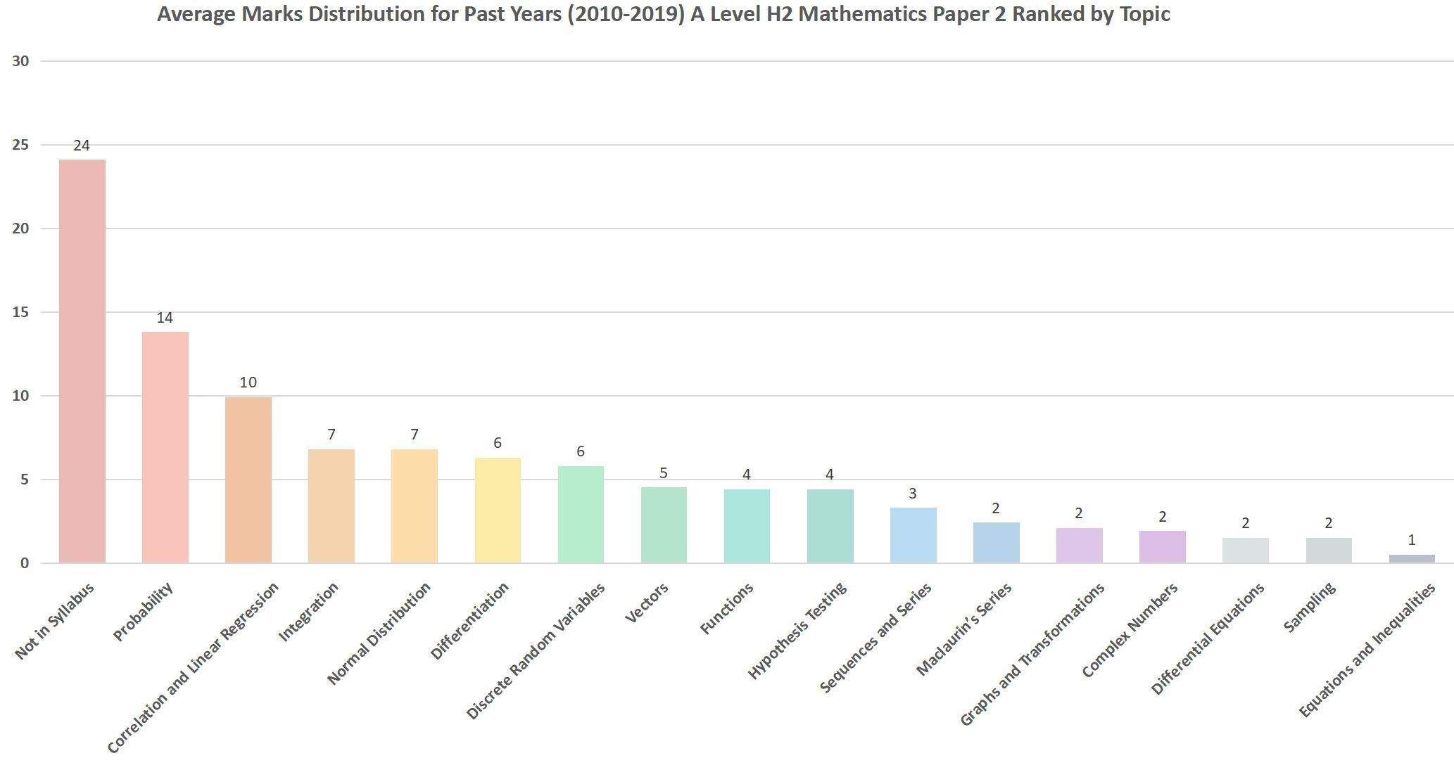 A Level Past Paper Math Paper 2 Ranked Average Marks
