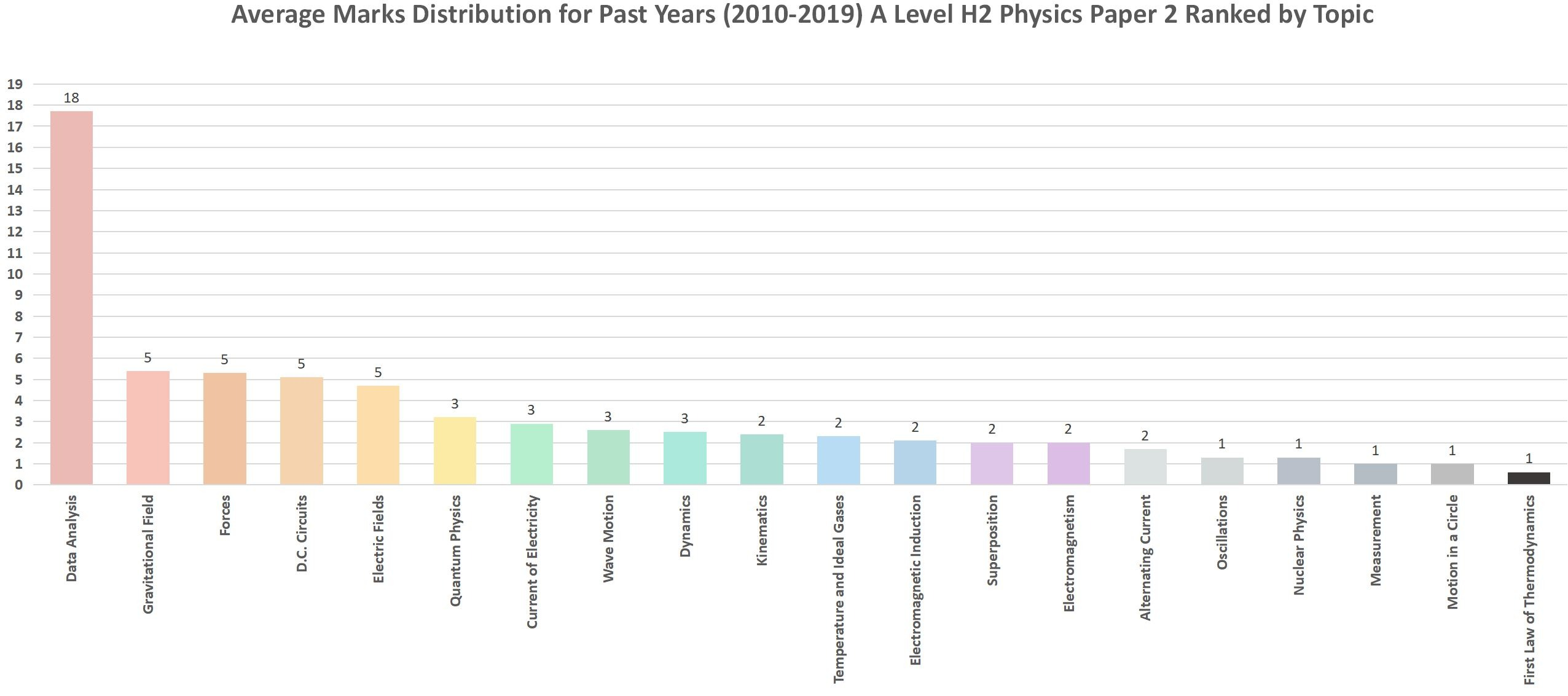 A Level Past Paper Physics Paper 2 Ranked Average Marks