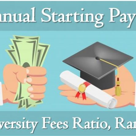 Annual Starting Salary to Graduate Fee Ratio Ranked