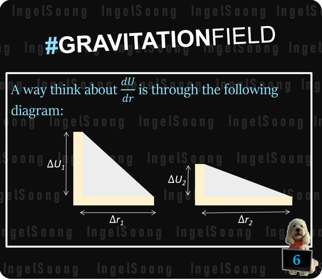 Gravitational field potential gradient 6
