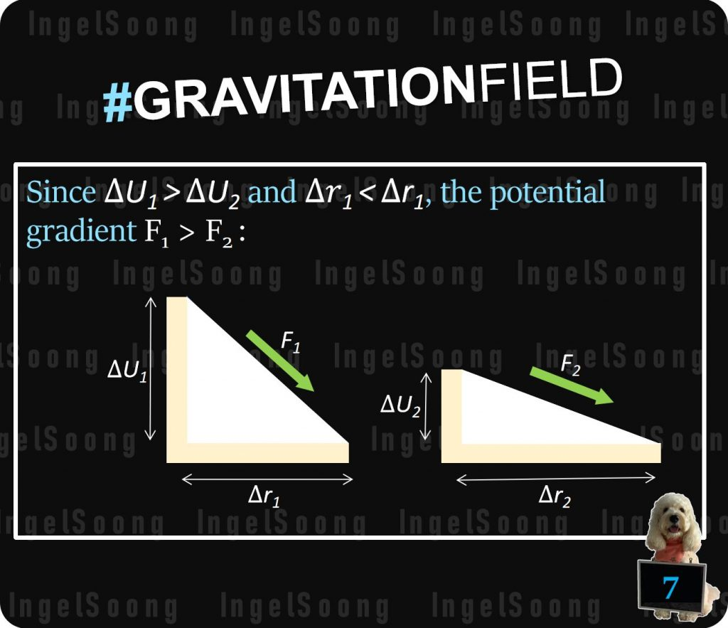 Gravitational field potential gradient 7