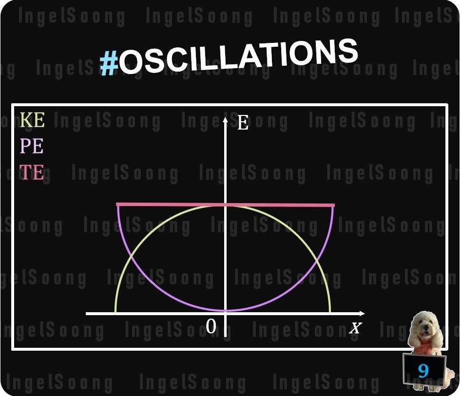 Oscillations summary 9