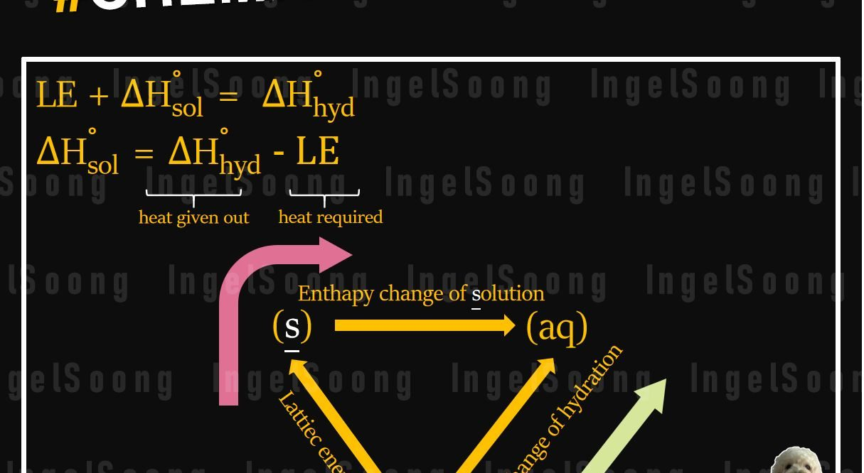 Chemical energetics enthalpy change of solution
