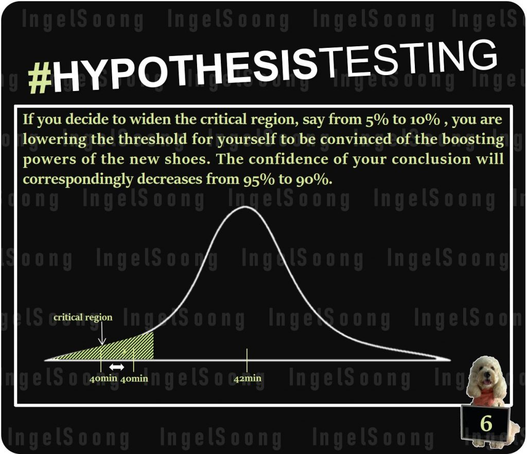 Hypothesis testing 6
