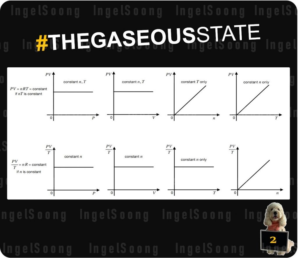 The gaseous state graphs 2