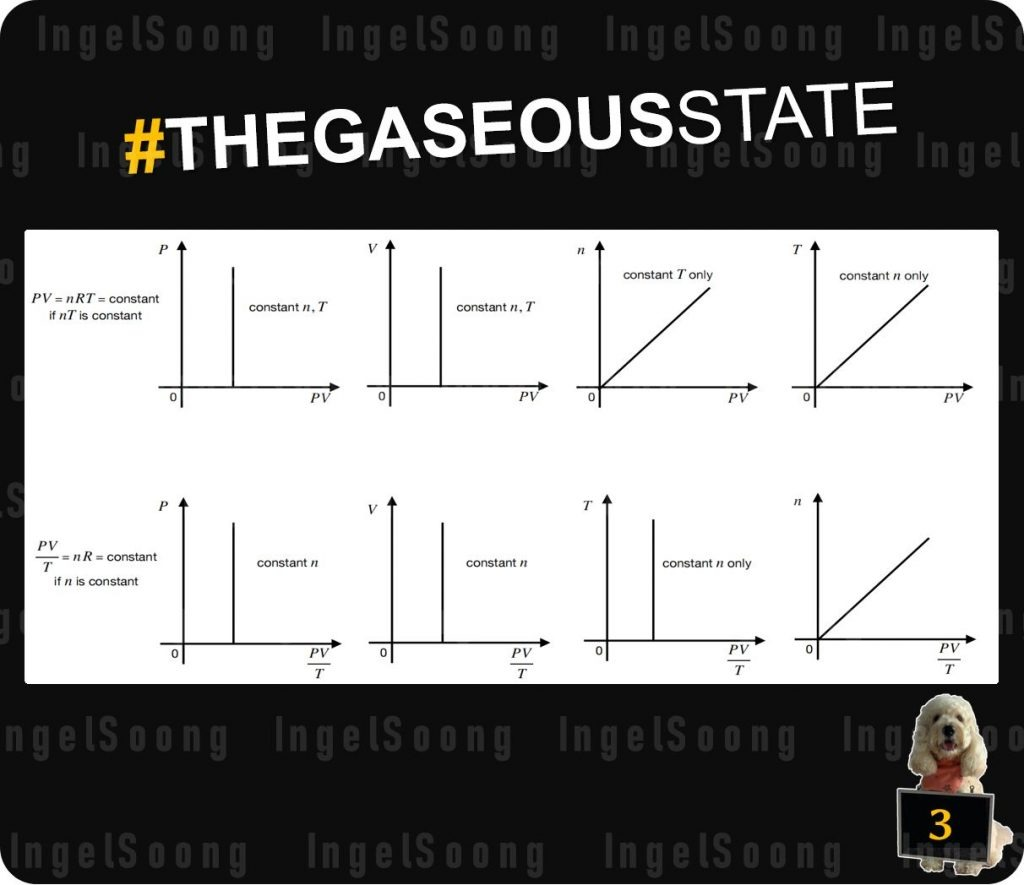 The gaseous state graphs 3